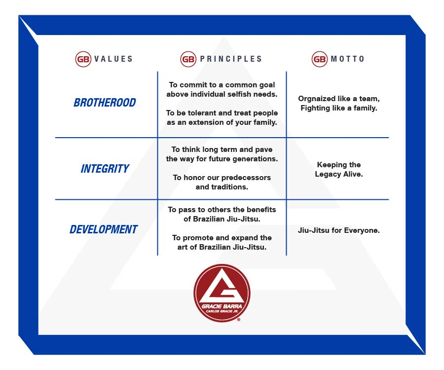Gracie Barra Values, Principles and Motto